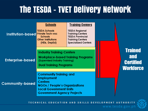 Figure 2: The TESDA-TVET Delivery Network [Source: TESDA]