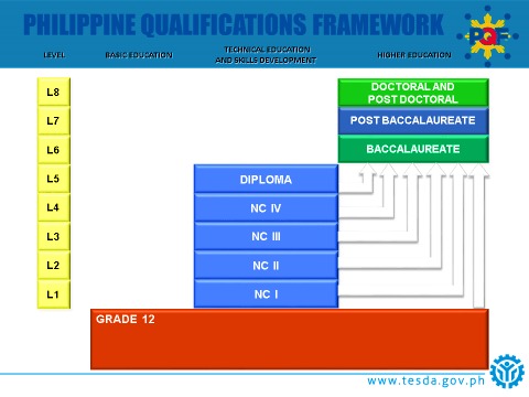 Figure 3: The Philippine Qualifications Framework [Source: TESDA]